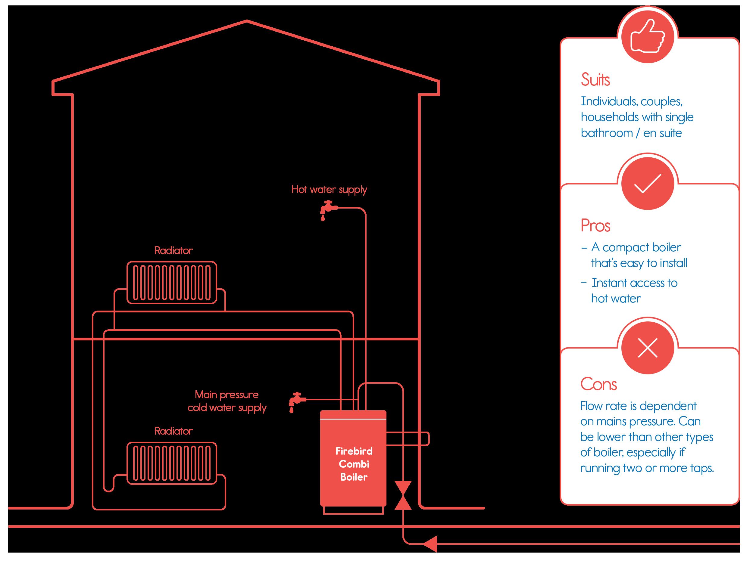 Combi Boilers - Firebird UK - Makers of Europe\'s Most Efficient Oil ...